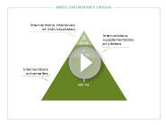 Le modèle d'intervention à 3 niveaux